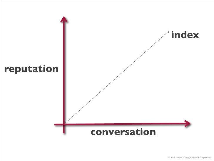 index   reputation                  conversation                              © 2008 Valeria Maltoni, ConversationAgent.com