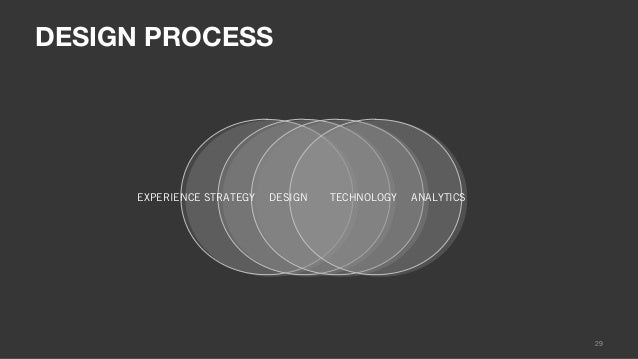 DESIGN PROCESS         DISCOVER & PLAN                DESIGN & BUILD & ITERATE        MEASURE & REFINE              EXPERI...