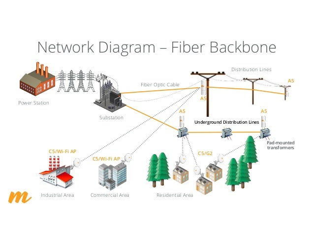 Fixed Wireless Broadband Solutions For Utilities And Rural Electric C U2026