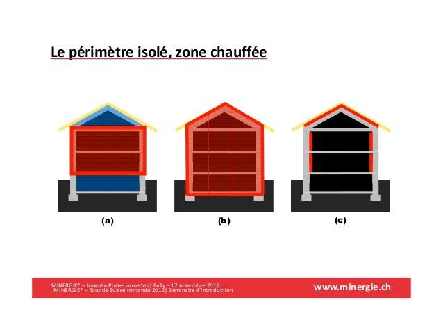 www.minergie.chMINERGIE® – Journée Portes ouvertes| Fully – 17 novembre 2012Le périmètre isolé, zone chauffée(a) (b) (c)MI...