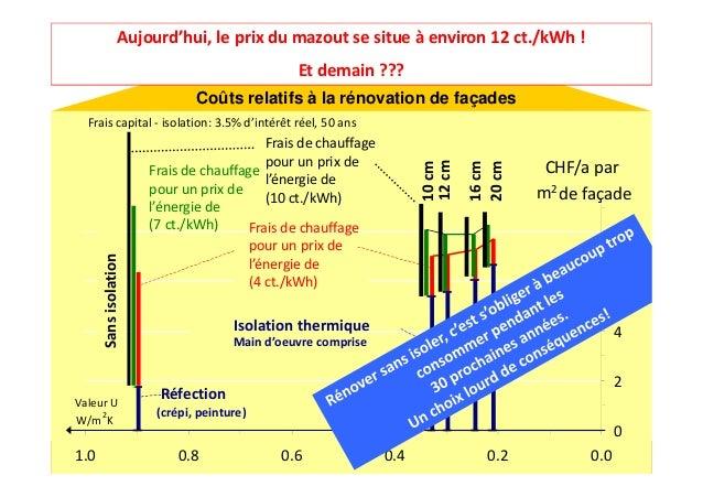 www.minergie.chMINERGIE® – Journée Portes ouvertes| Fully – 17 novembre 2012MAS EDD-BATCoûts relatifs à la rénovation de f...