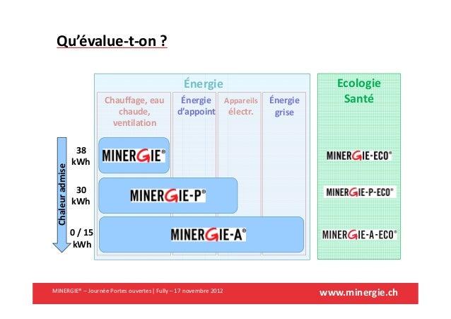 www.minergie.chMINERGIE® – Journée Portes ouvertes| Fully – 17 novembre 2012Qu'évalue-t-on ?Chauffage, eauchaude,ventilati...