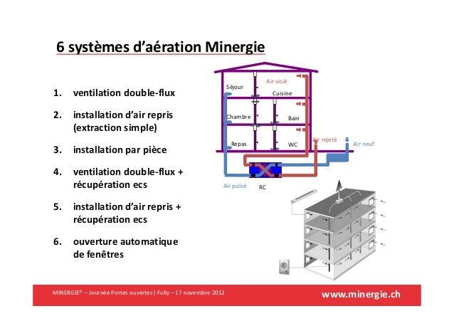 www.minergie.chMINERGIE® – Journée Portes ouvertes| Fully – 17 novembre 20126 systèmes d'aération MinergieCuisineBainWCSéj...
