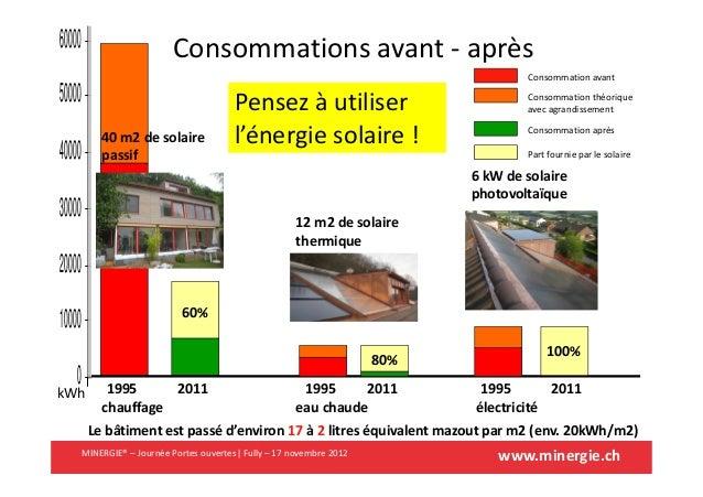 www.minergie.ch1995 19951995 20112011201180%12 m2 de solairethermique100%6 kW de solairephotovoltaïque60%40 m2 de solairep...