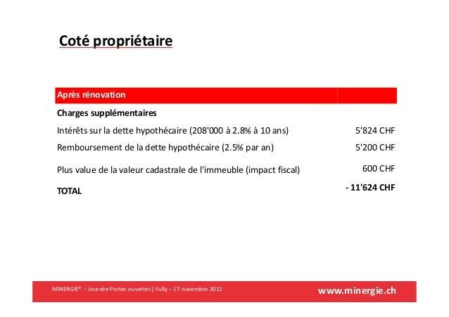 www.minergie.chMINERGIE® – Journée Portes ouvertes| Fully – 17 novembre 2012Coté propriétaireAprès rénovationCharges suppl...
