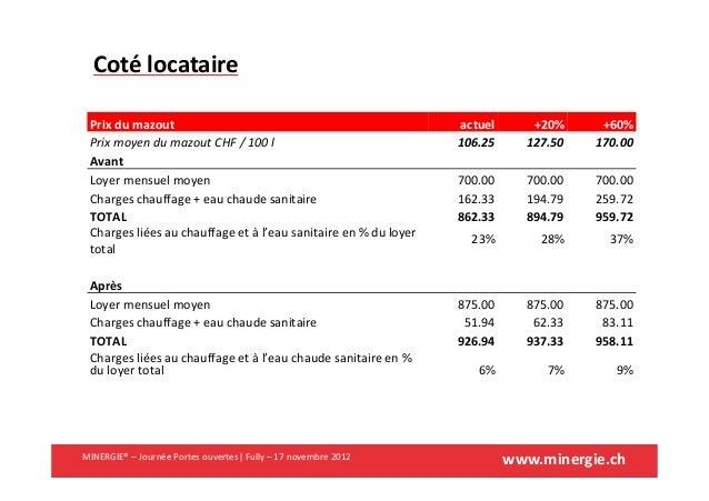 www.minergie.chMINERGIE® – Journée Portes ouvertes| Fully – 17 novembre 2012Prix du mazout actuel +20% +60%Prix moyen du m...