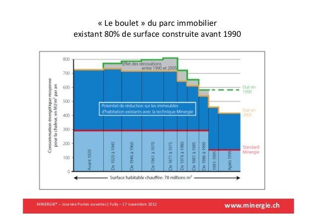 www.minergie.chMINERGIE® – Journée Portes ouvertes| Fully – 17 novembre 2012« Le boulet » du parc immobilierexistant 80% d...