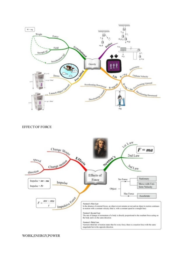 Mind map-for-physics