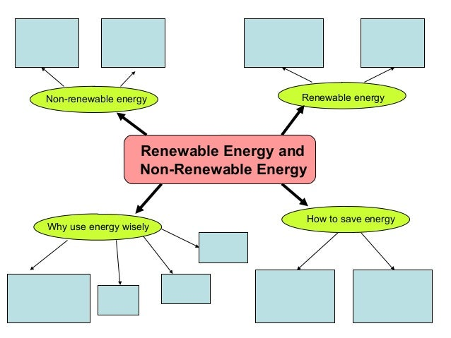 All Worksheets Renewable And Nonrenewable Energy Worksheets – Renewable Energy Worksheet