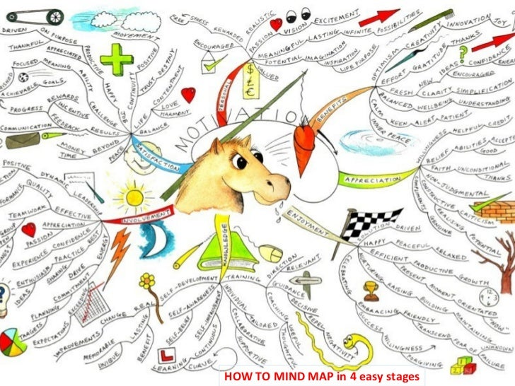HOW TO MIND MAP in 4 easy stages