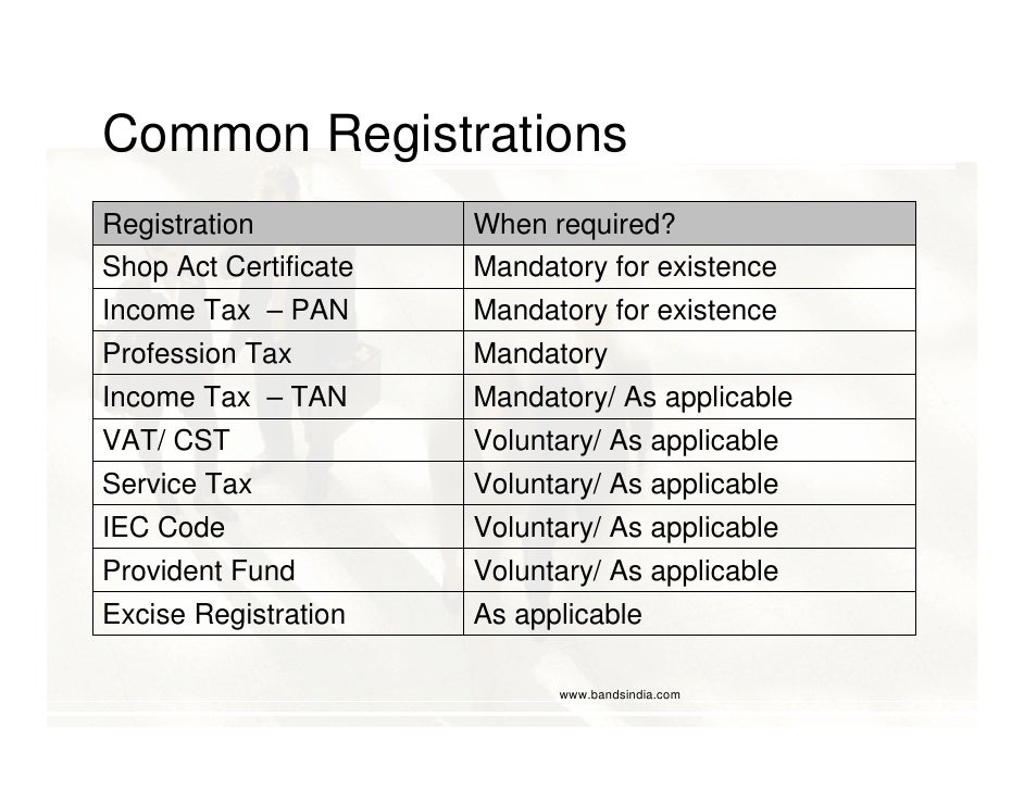 Common Registrations Registration           When required? Shop Act Certificate   Mandatory for existence Income Tax – PAN...