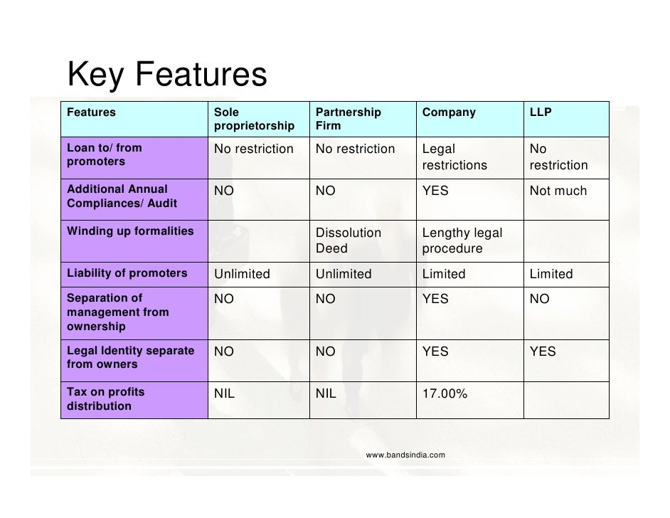 Key Features Features                  Sole             Partnership         Company         LLP                           ...