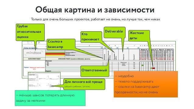 Тасклист — не прозрачность План, следующее, в процессе, жду, зависло, готово Ограничить wip Люди Визуализировать проблемы ...