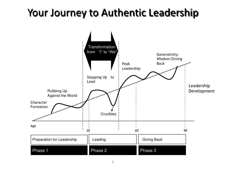 MM- Authentic Leader