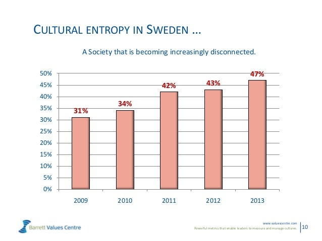 Powerful metrics that enable leaders to measure and manage cultures.www.valuescentre.com10CULTURAL ENTROPY IN SWEDEN …31%3...