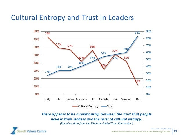 Powerful metrics that enable leaders to measure and manage cultures.www.valuescentre.com19Cultural Entropy and Trust in Le...