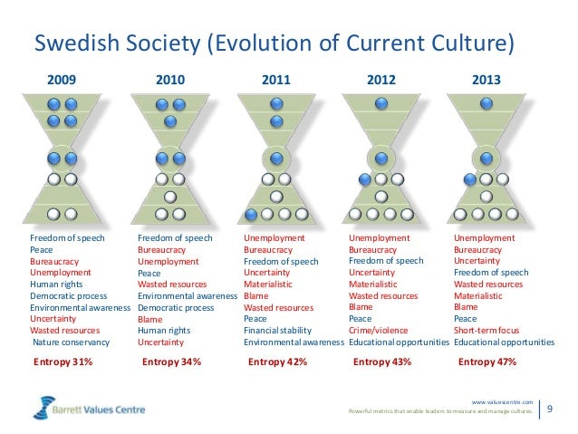 Powerful metrics that enable leaders to measure and manage cultures.www.valuescentre.com9Swedish Society (Evolution of Cur...