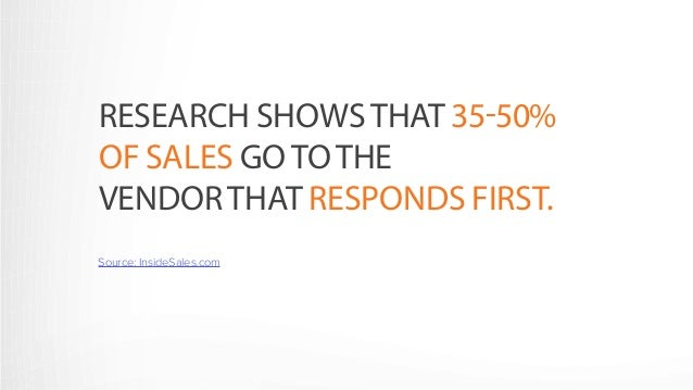 RESEARCH SHOWS THAT 35-50%  OF SALES GO TO THE  VENDOR THAT RESPONDS FIRST.  Source: InsideSales.com