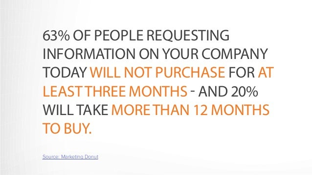63% OF PEOPLE REQUESTING  INFORMATION ON YOUR COMPANY  TODAY WILL NOT PURCHASE FOR AT  LEAST THREE MONTHS - AND 20%  WILL ...