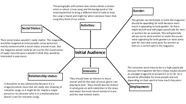 Initial ideas spider diagram initial ideas spider diagram initial audience relationship status social status activities gender employment interests ccuart