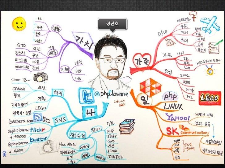 생각정리를 위한 Mindmap 시작하기 Slide 2