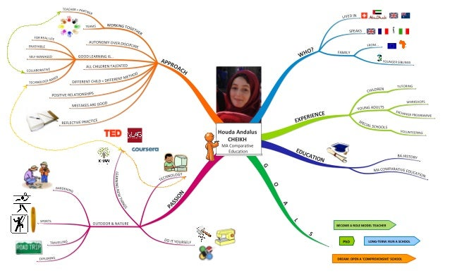 mind map cv houda cheikh
