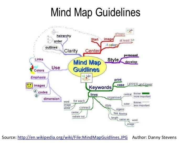 Mind map exercise 9 728gcb1359932124 9 mind map ccuart Choice Image