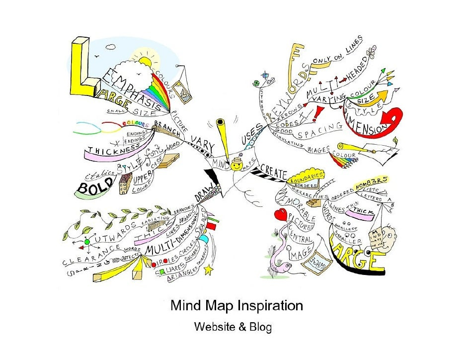 Hand-drawn Mind Map Examples created by Paul Foreman