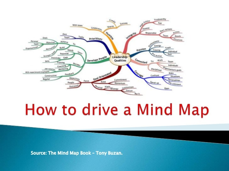Source: The Mind Map Book – Tony Buzan.