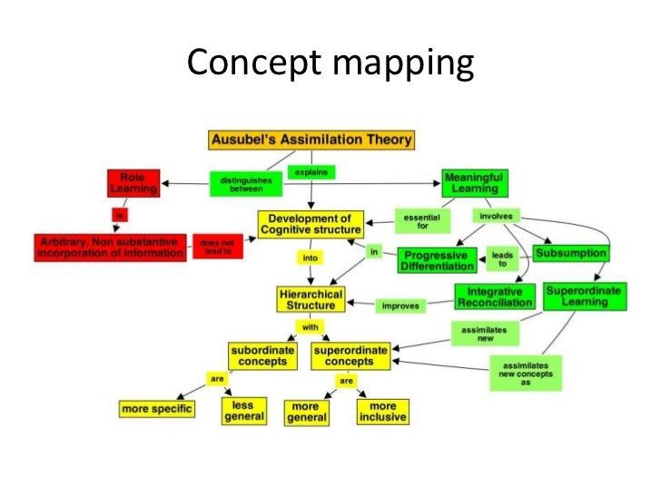 Theory Of Evolution By Natural Selection Concept Map