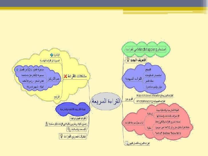 أمثلة عن الخرائط الذهنية<br />