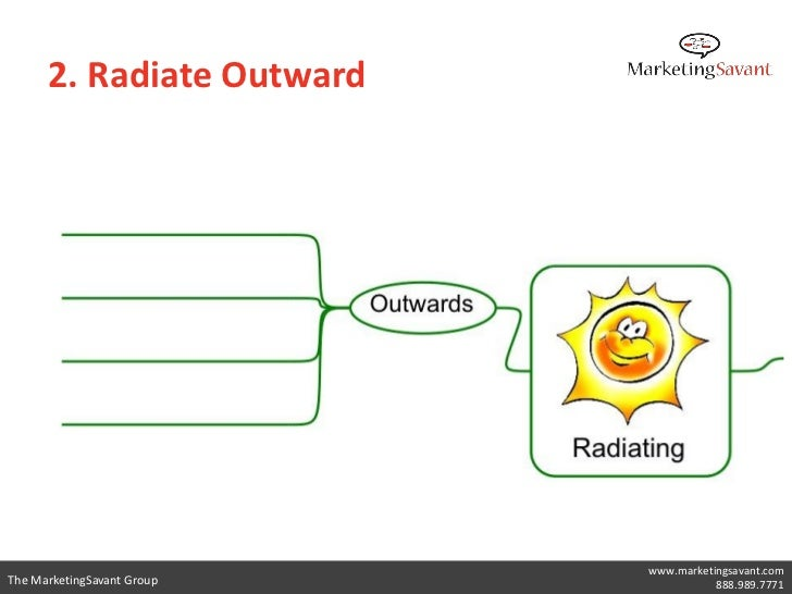 2. Radiate Outward      • Basic Ordering Ideas (BOI)      • Great questions to get started on the branches of        a min...