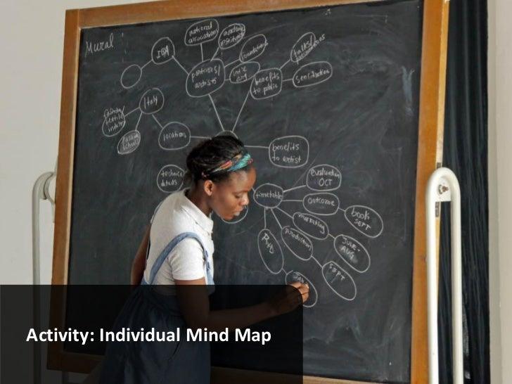 Activity: Individual Mind Map                                     www.marketingsavant.comThe MarketingSavant Group        ...