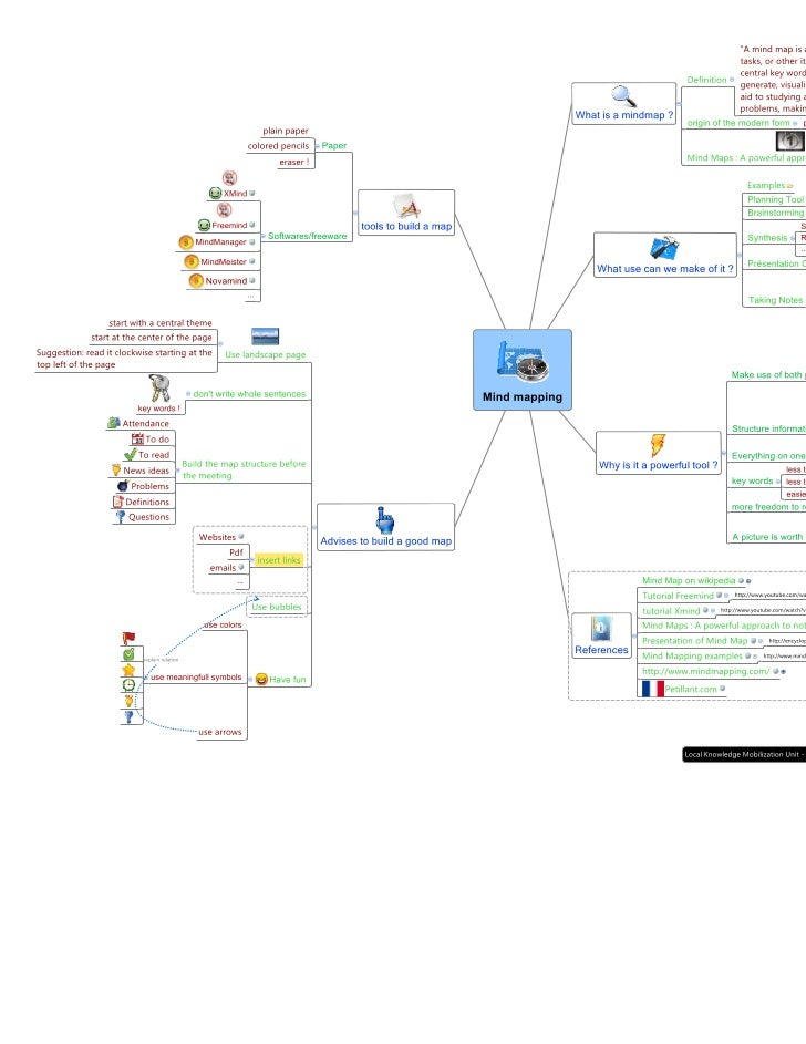 Mind mapping formation uqam