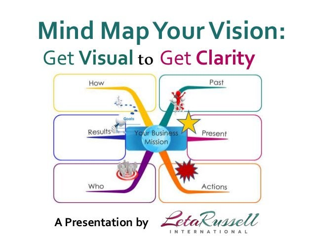 Mind Map Your Vision:  Get Visual to Get Clarity  A Presentation by