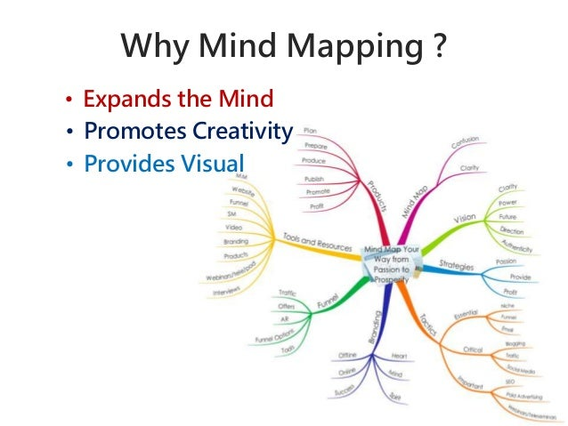 Why Mind Mapping ?  • Expands the Mind  • Promotes Creativity  • Provides Visual