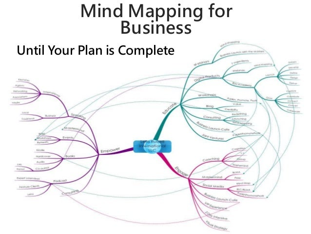 Mind Mapping for  Business  What Does It Look Like?  Until Your Plan is Complete  Until your plan is complete