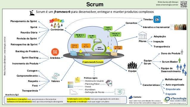 Scrum Rildo Santos @rildosan www.etecnologia.com.br Framework Scrum RildoSantos@rildosan|etecnologia.com.br www.etecnologi...
