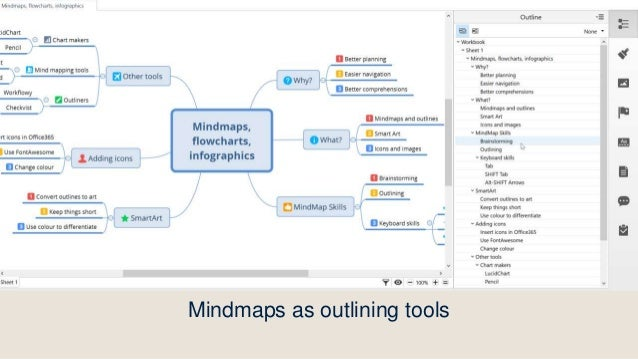 How to convert outlines into art Other tools Chart makers LucidChart Pencil Mind mapping tools Coggle.it OpenMind Outliner...