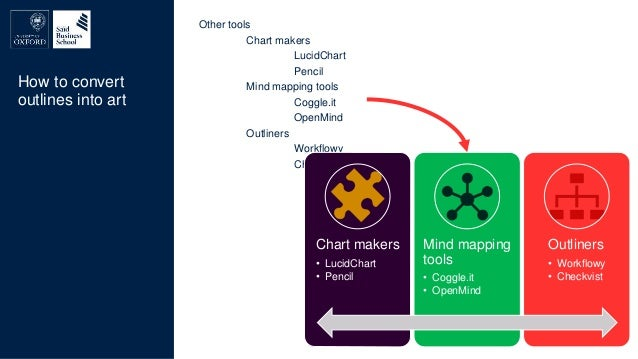 And finally Chart makers • LucidChart • Pencil Mind mapping tools • Coggle.it • OpenMind Outliners • Workflowy • Checkvist