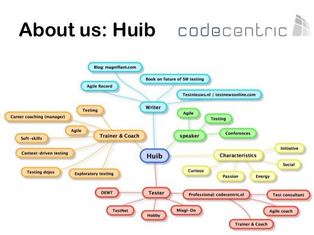 About us: Huib