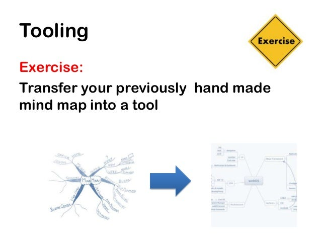 ToolingExercise:Transfer your previously hand mademind map into a tool