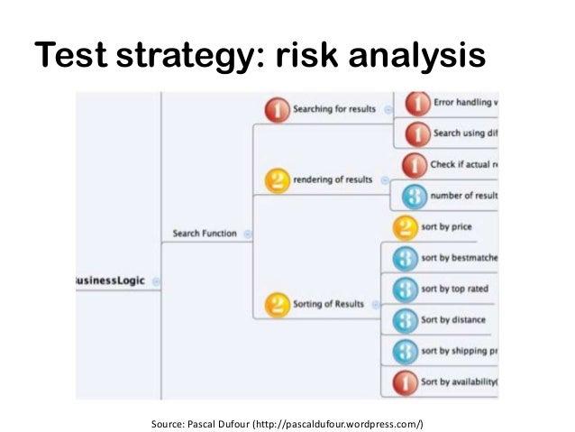 Test strategy: risk analysis       Source: Pascal Dufour (http://pascaldufour.wordpress.com/)