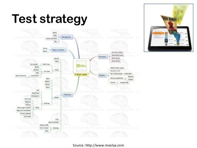 Test strategy          Source: http://www.moolya.com