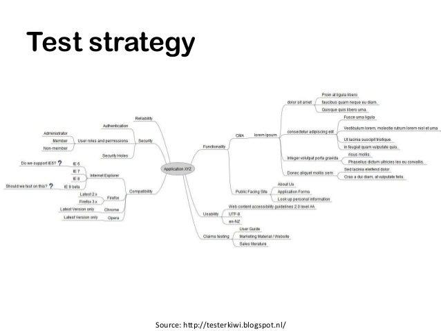 Test strategy         Source: http://testerkiwi.blogspot.nl/
