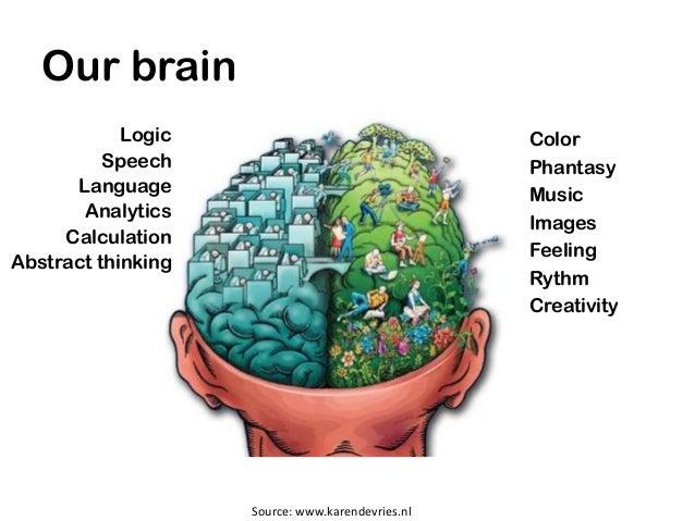 Our brain            Logic                                 Color          Speech                                  Phantasy...