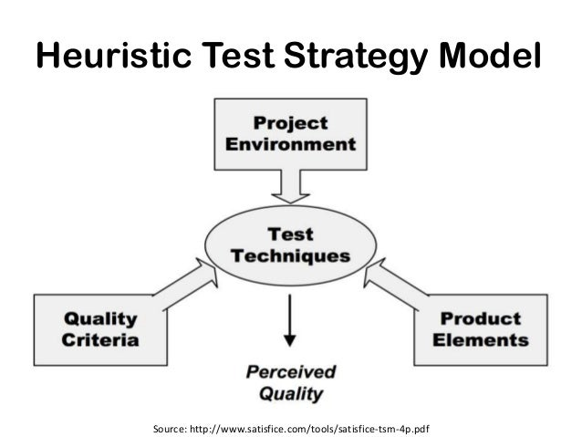 Heuristic Test Strategy Model      Source: http://www.satisfice.com/tools/satisfice-tsm-4p.pdf