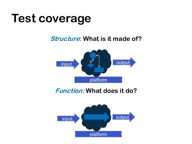 Test coverage      Data: What is being processed?     Platform: What does it depend on?