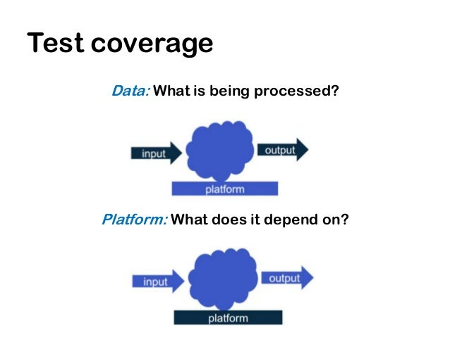 Test coverage       Operation: How is it used?       Time: Is there a time factor?