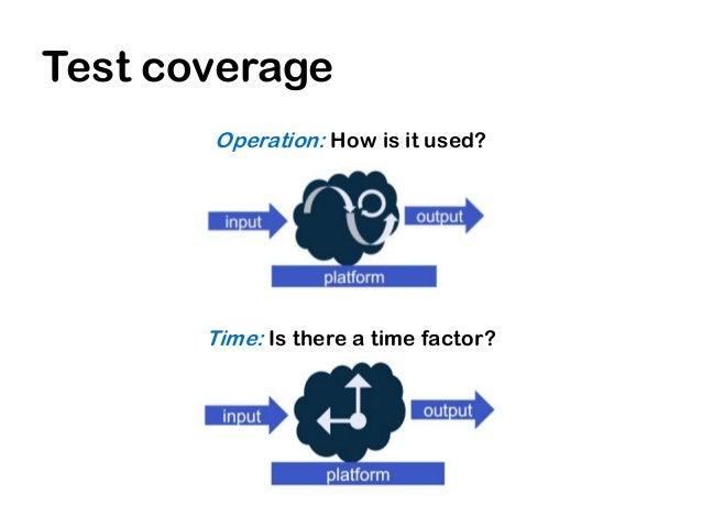 Test coverage       Source: Pekka Marjamäki, Nordic Testing Days 2012